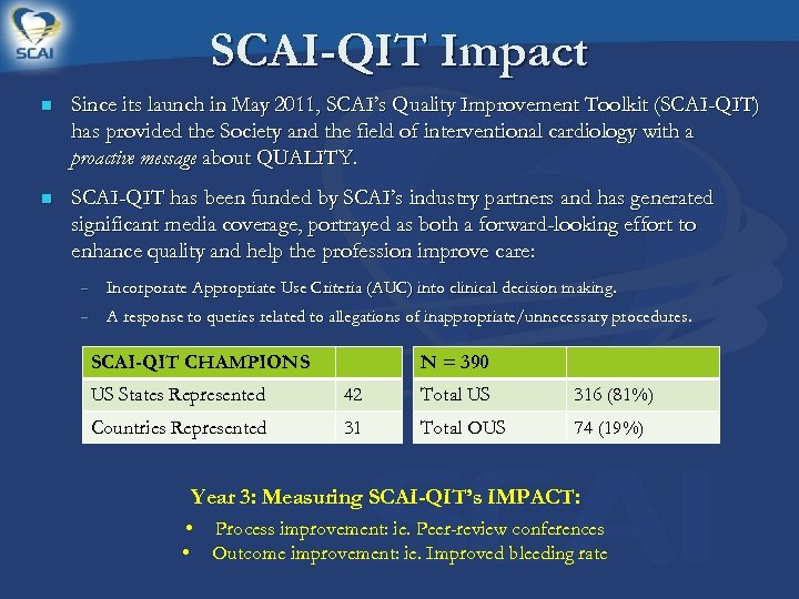 SCAI-QIT Impact n Since its launch in May 2011, SCAI's Quality Improvement Toolkit (SCAI-QIT)