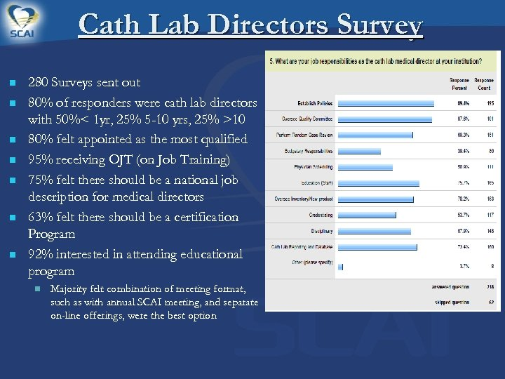 Cath Lab Directors Survey n n n n 280 Surveys sent out 80% of