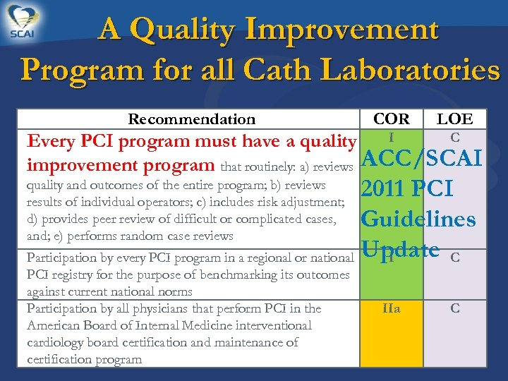 A Quality Improvement Program for all Cath Laboratories Recommendation COR LOE I C Every