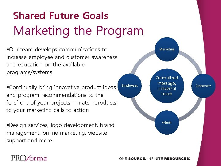 Shared Future Goals Marketing the Program §Our team develops communications to increase employee and
