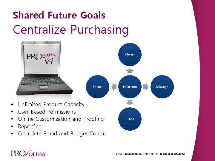 Shared Future Goals Centralize Purchasing Order Report • • • Unlimited Product Capacity User-Based