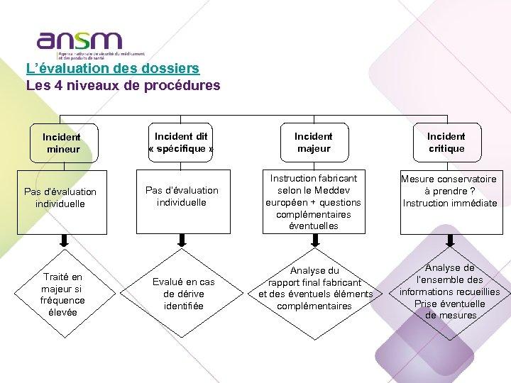 Echelon national L'évaluation des dossiers Les 4 niveaux de procédures Incident mineur Pas d'évaluation