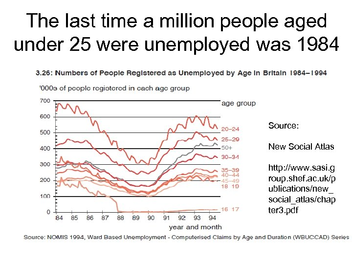 The last time a million people aged under 25 were unemployed was 1984 Source: