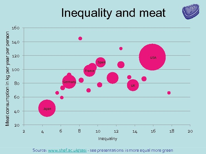 Inequality and meat Meat consumption in kg per year person 160 140 120 USA