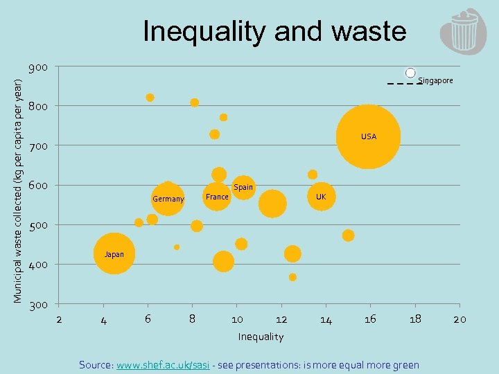 Inequality and waste Municipal waste collected (kg per capita per year) 900 Singapore 800
