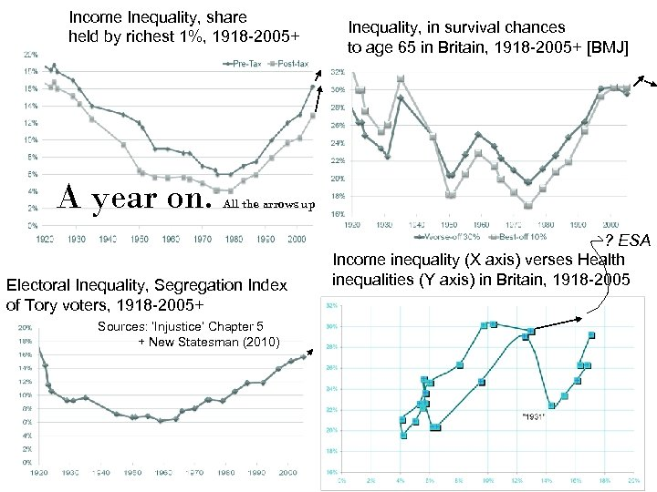 Income Inequality, share held by richest 1%, 1918 -2005+ A year on. Inequality, in
