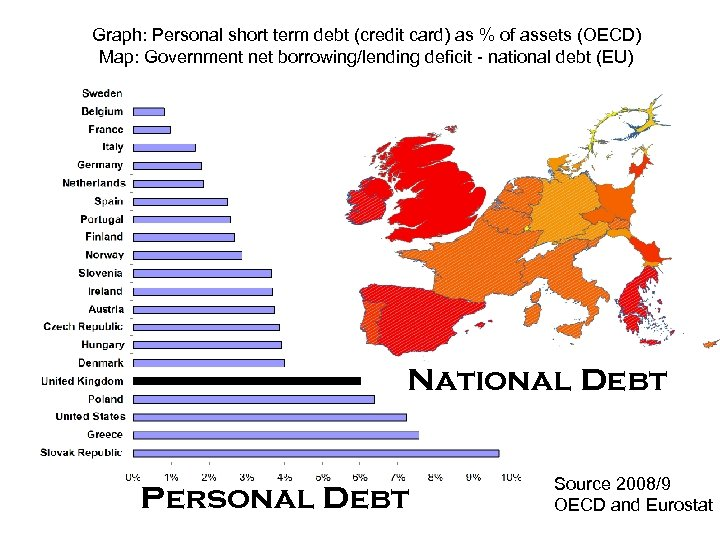 Graph: Personal short term debt (credit card) as % of assets (OECD) Map: Government