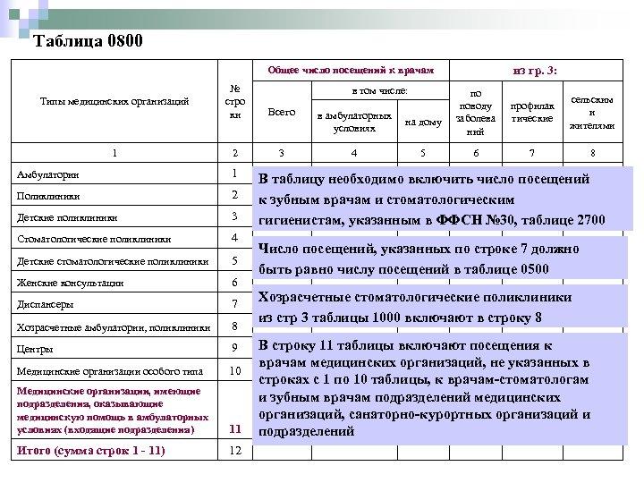 Таблица 0800 из гр. 3: Общее число посещений к врачам Типы медицинских организаций 1