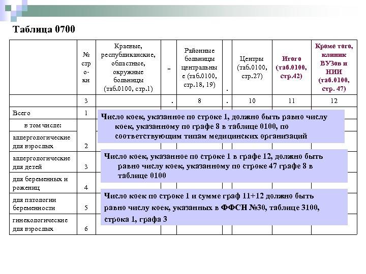 Таблица 0700 № стр оки Краевые, республиканские, областные, окружные больницы (таб. 0100, стр. 1)
