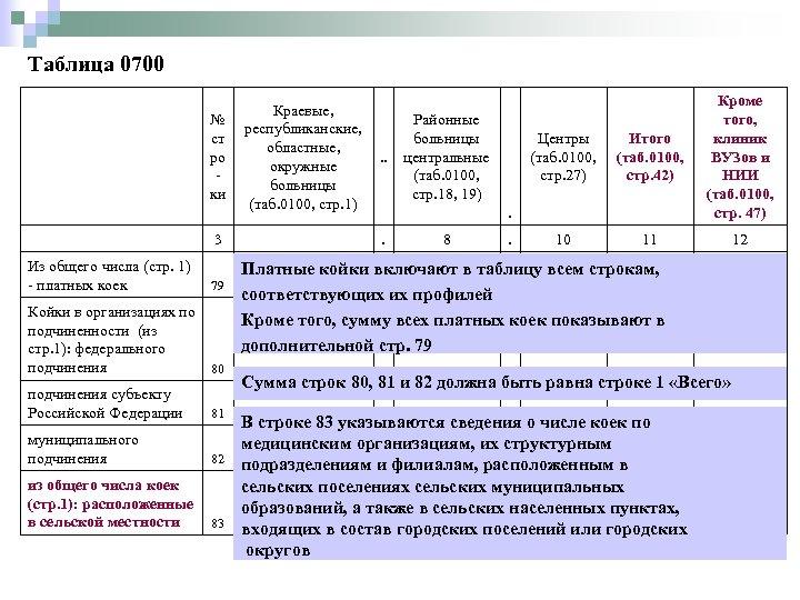 Таблица 0700 Из общего числа (стр. 1) - платных коек Краевые, № республиканские, ст