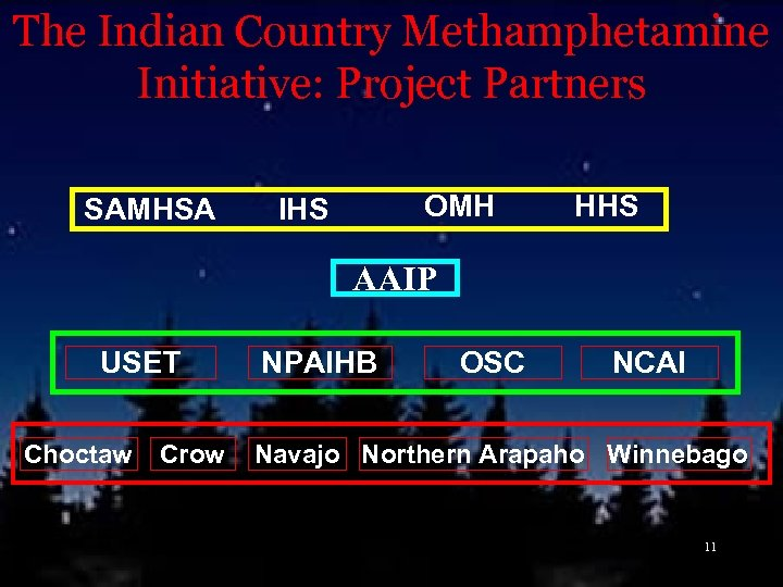 The Indian Country Methamphetamine Initiative: Project Partners SAMHSA OMH IHS HHS AAIP USET Choctaw