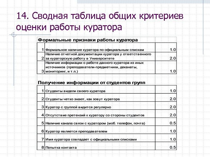 14. Сводная таблица общих критериев оценки работы куратора