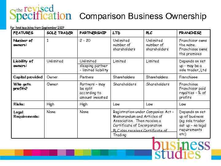 Comparison Business Ownership FEATURES SOLE TRADER PARTNERSHIP LTD PLC FRANCHISE Number of owners: 1