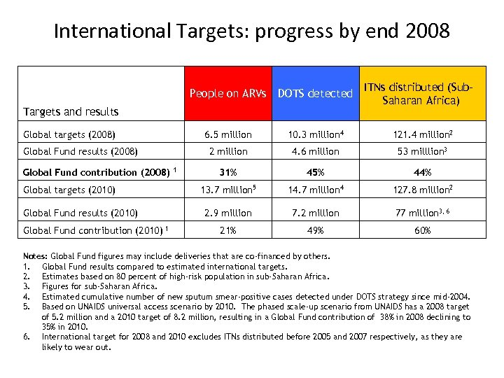 International Targets: progress by end 2008 ITNs distributed (Sub. Saharan Africa) People on ARVs