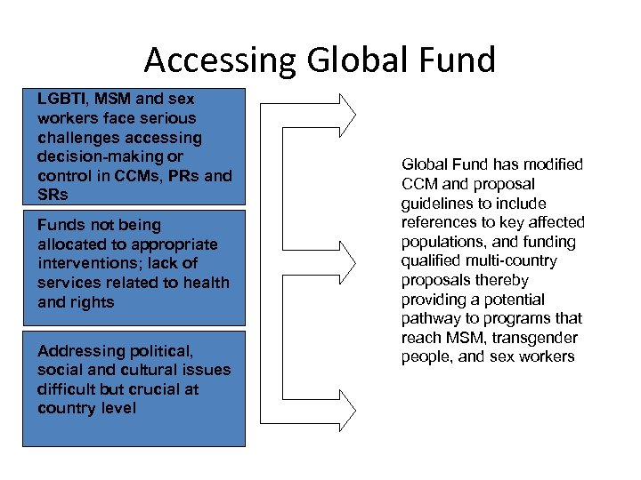 Accessing Global Fund LGBTI, MSM and sex workers face serious challenges accessing decision-making or