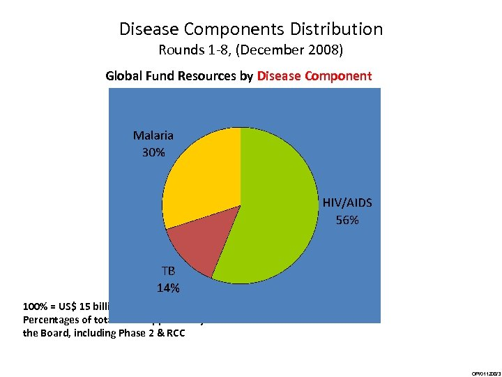 Disease Components Distribution Rounds 1 -8, (December 2008) Global Fund Resources by Disease Component