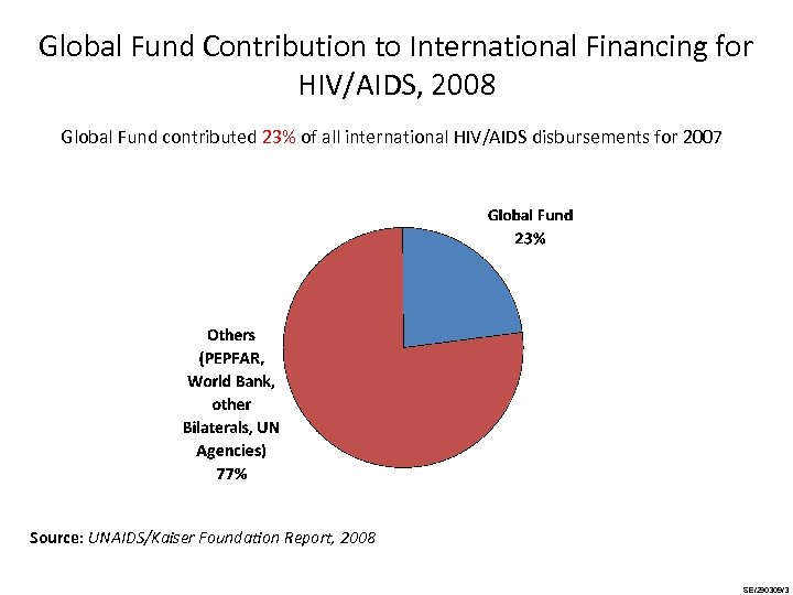 Global Fund Contribution to International Financing for HIV/AIDS, 2008 Global Fund contributed 23% of