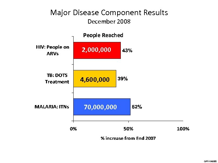 Major Disease Component Results December 2008 People Reached 2, 000 4, 600, 000 70,
