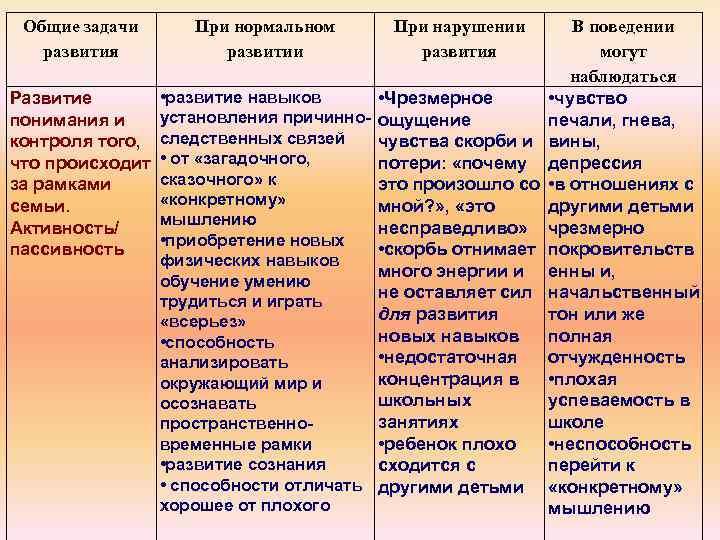 Общие задачи развития При нормальном развитии При нарушении развития Развитие понимания и контроля того,