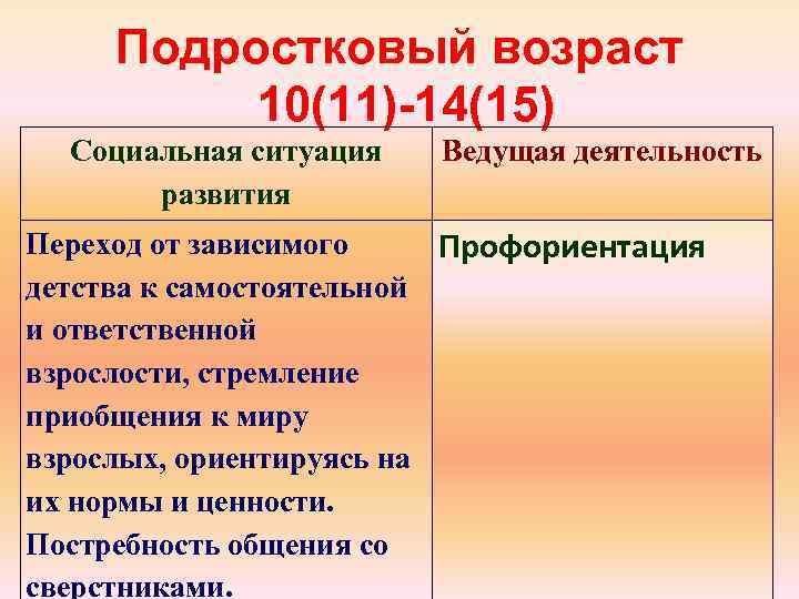 Подростковый возраст 10(11) 14(15) Социальная ситуация развития Ведущая деятельность Переход от зависимого Профориентация детства