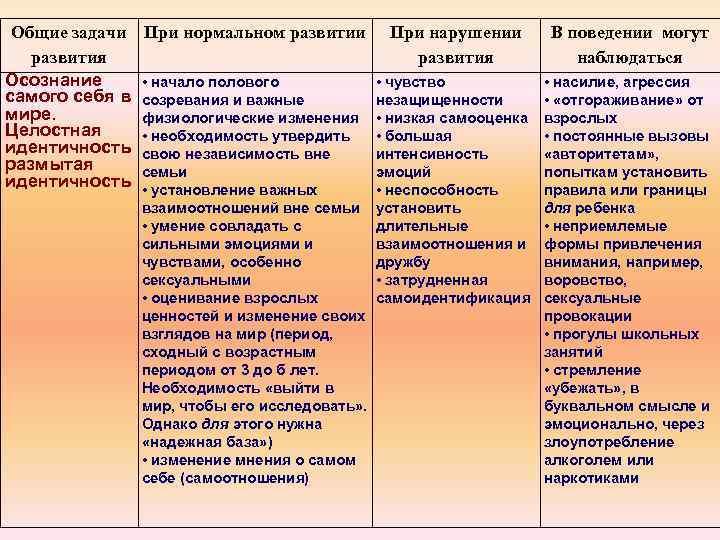 Общие задачи развития Осознание самого себя в мире. Целостная идентичность размытая идентичность При нормальном