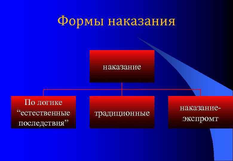 """Формы наказания наказание По логике """"естественные последствия"""" традиционные наказаниеэкспромт"""