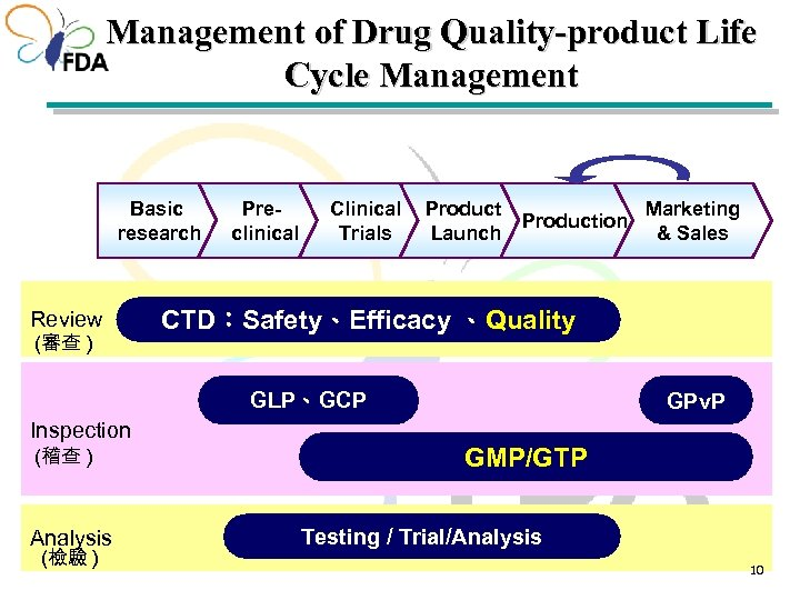 Management of Drug Quality-product Life Cycle Management Basic research Review (審查 ) Preclinical Clinical
