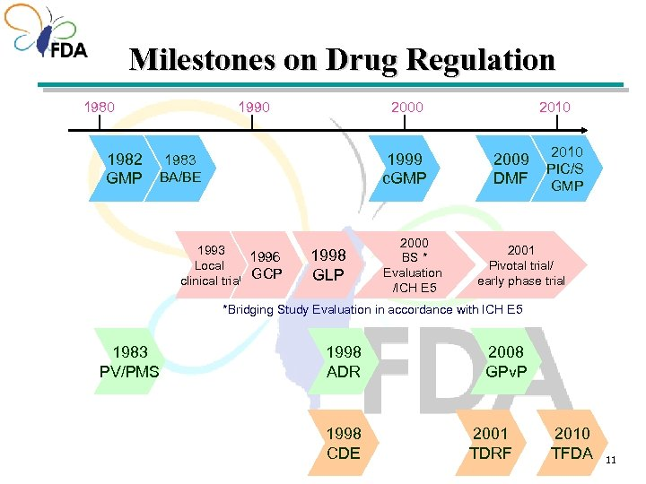 Milestones on Drug Regulation 1980 1982 GMP 2000 1999 c. GMP 1983 BA/BE 1993