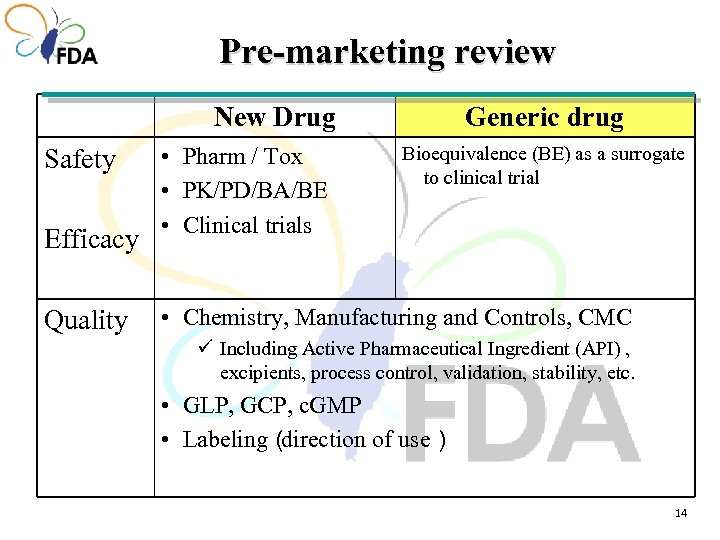 Pre-marketing review New Drug Safety Efficacy Quality • Pharm / Tox • PK/PD/BA/BE •