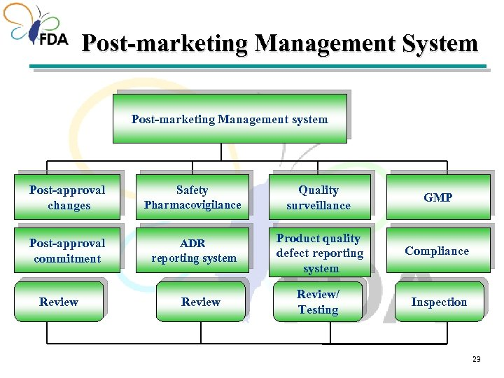 Post-marketing Management System Post-marketing Management system Post-approval changes Safety Pharmacovigilance Quality surveillance GMP Post-approval
