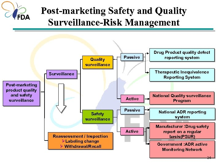 Post-marketing Safety and Quality Surveillance-Risk Management Quality surveillance Passive Drug Product quality defect reporting