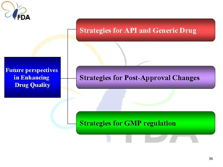 Strategies for API and Generic Drug Future perspectives in Enhancing Drug Quality Strategies for
