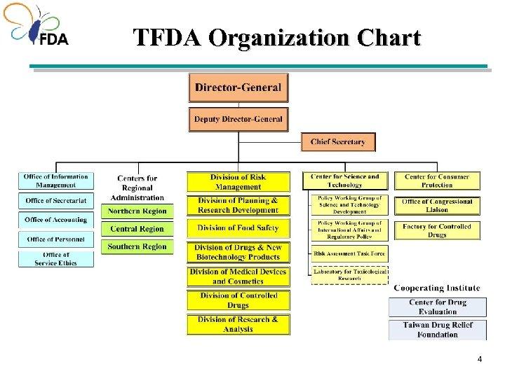 TFDA Organization Chart 44 4