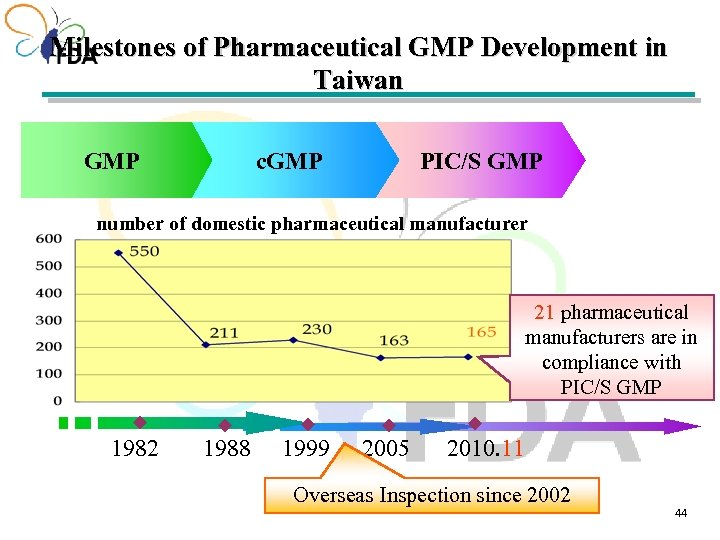 Milestones of Pharmaceutical GMP Development in Taiwan GMP c. GMP PIC/S GMP number of