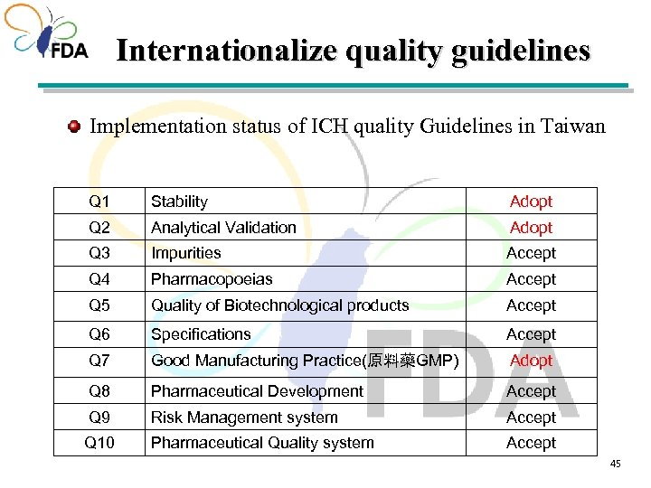 Internationalize quality guidelines Implementation status of ICH quality Guidelines in Taiwan Q 1 Stability