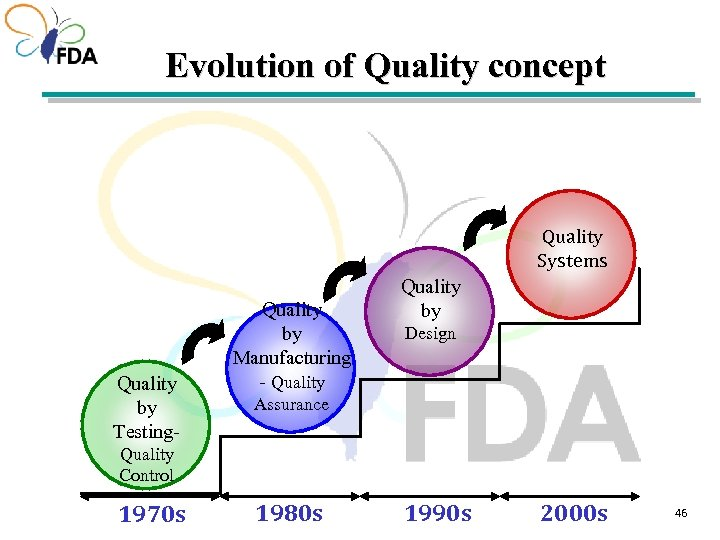 Evolution of Quality concept Quality Systems Quality by Testing- Quality by Manufacturing - Quality