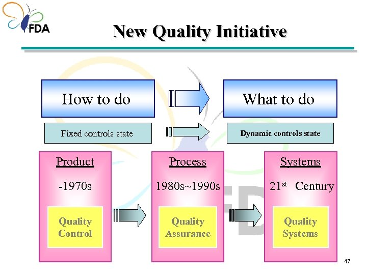 New Quality Initiative How to do What to do Fixed controls state Dynamic controls