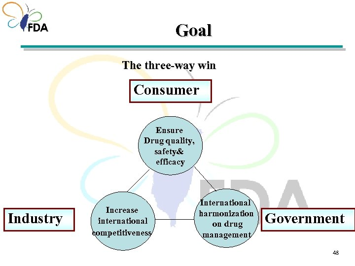 Goal The three-way win Consumer Ensure Drug quality, safety& efficacy Industry Increase international competitiveness
