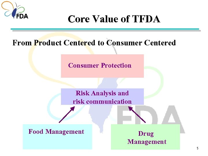 Core Value of TFDA From Product Centered to Consumer Centered Consumer Protection Risk Analysis