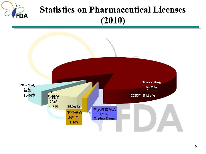 Statistics on Pharmaceutical Licenses (2010) Generic drug New drug API 22857 84. 13% Biologics