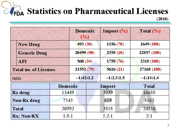 Statistics on Pharmaceutical Licenses (2010) Domestic (%) Import (%) Total (%) 493 (30) 1156