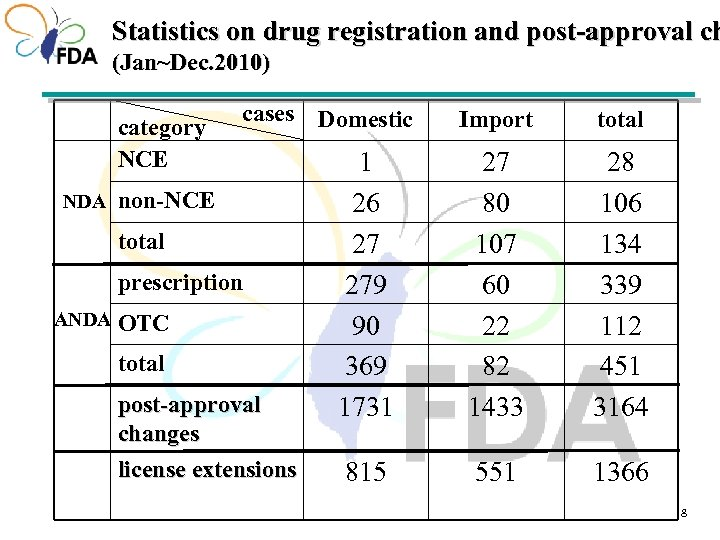 Statistics on drug registration and post-approval ch (Jan~Dec. 2010) category NCE NDA cases Domestic