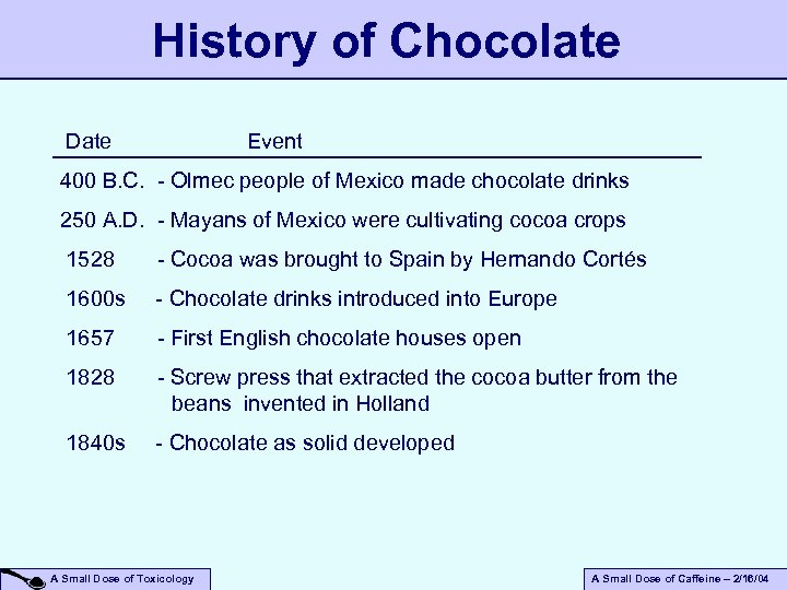 History of Chocolate Date Event 400 B. C. - Olmec people of Mexico made