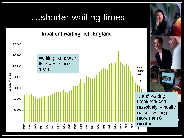 …shorter waiting times Waiting list now at its lowest since 1974…. …and waiting times