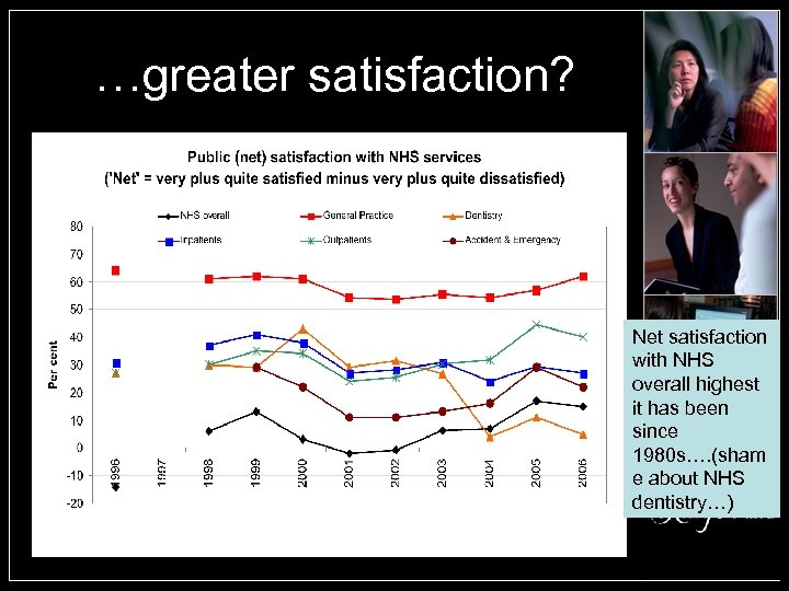 …greater satisfaction? Net satisfaction with NHS overall highest it has been since 1980 s….