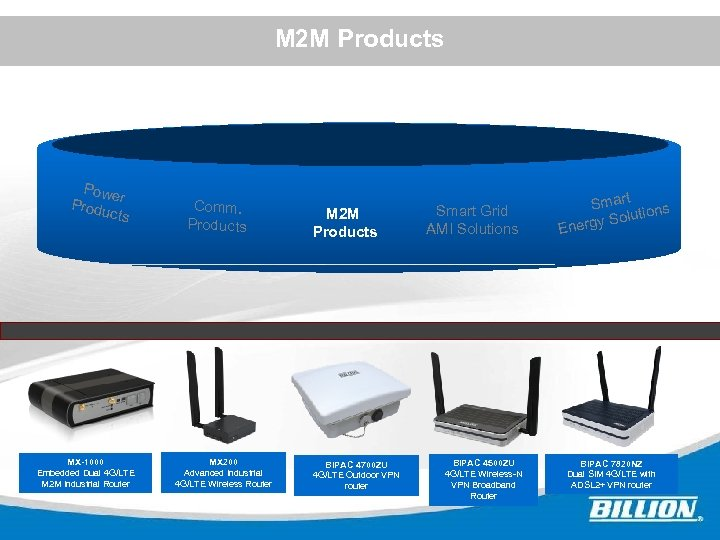 M 2 M Products Powe Produ r cts Comm. Products M 2 M Products