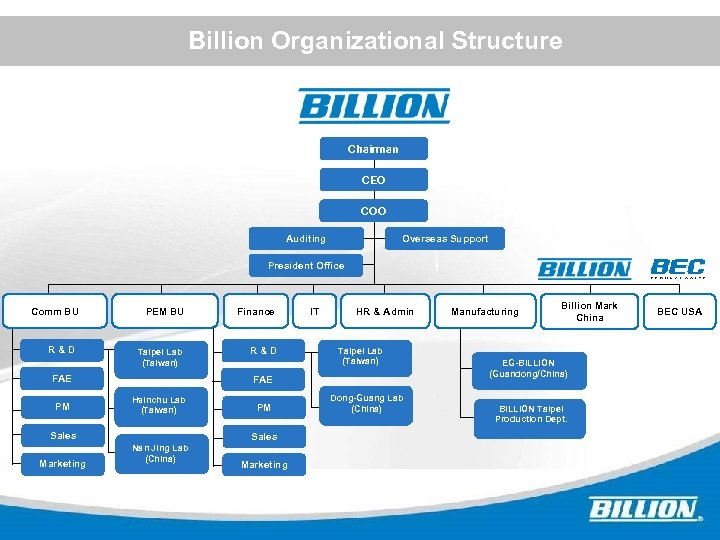 Billion Organizational Structure Chairman CEO COO Auditing Overseas Support President Office ? Comm BU