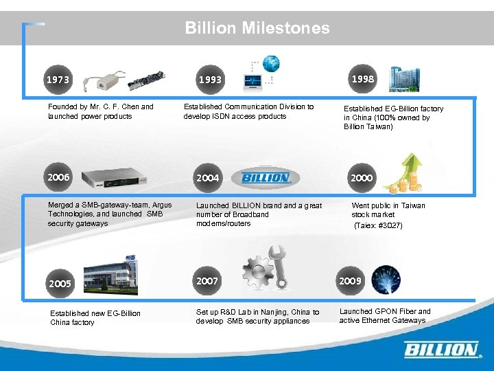 Billion Milestones 1973 Founded by Mr. C. F. Chen and launched power products 1993