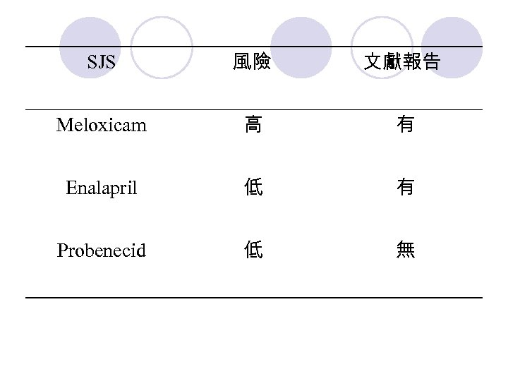 SJS 風險 文獻報告 Meloxicam 高 有 Enalapril 低 有 Probenecid 低 無