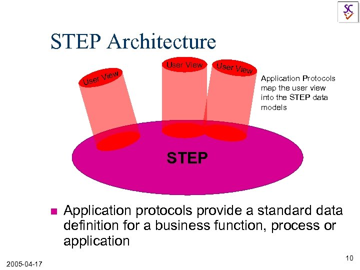 STEP Architecture User View ser V U User Vi ew Application Protocols map the